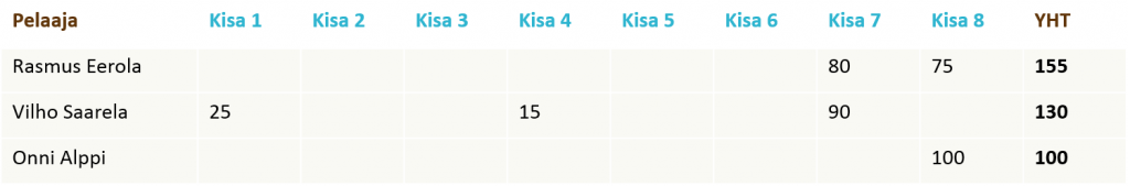 Viikkokisat-2016-08-liigapisteet-junnut